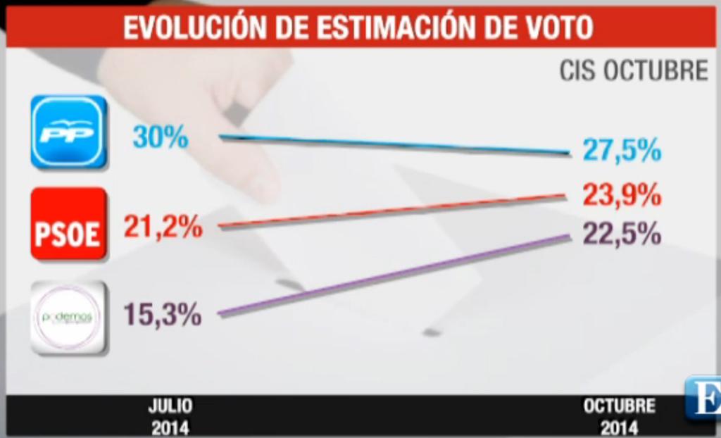 Oct2104_Evolucion_Voto_CIS
