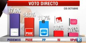 Oct2104_Voto_Directo_CIS