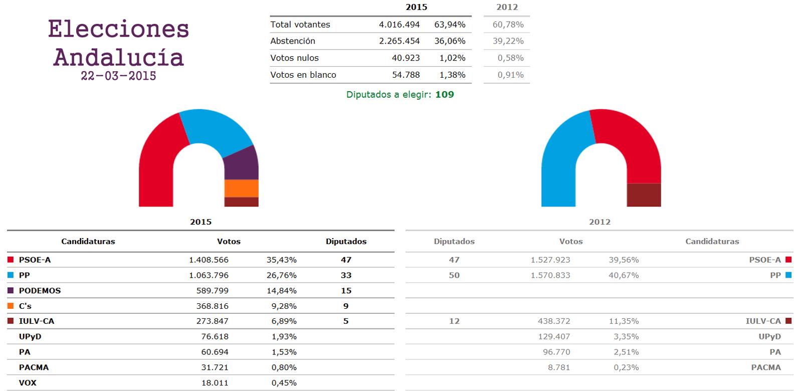 EleccionesAndalucia2015