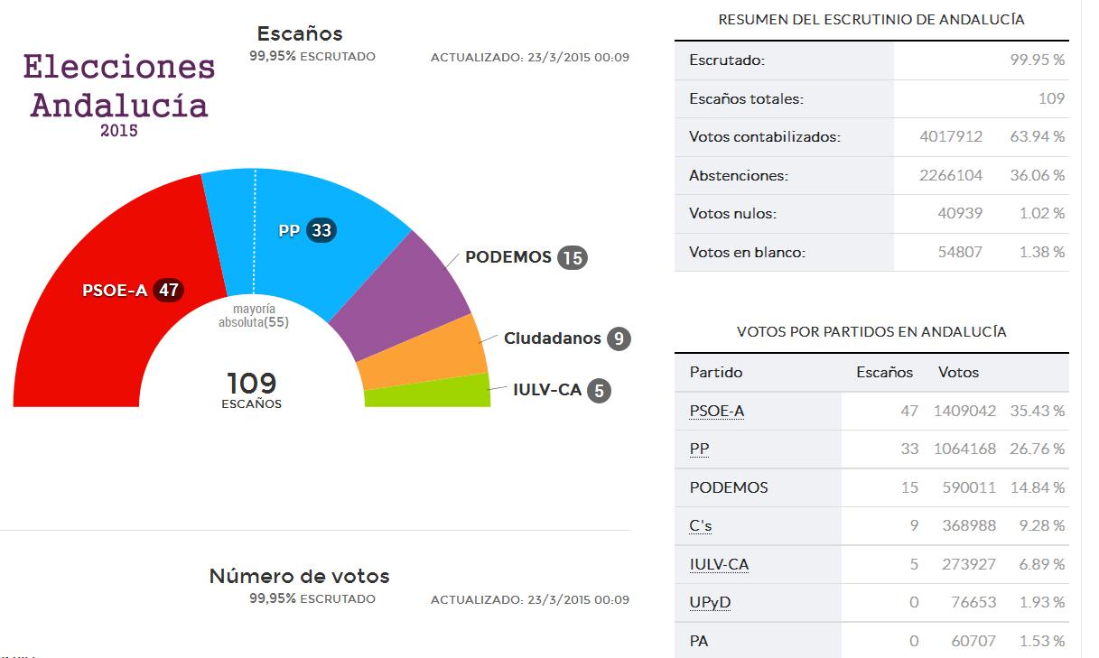 EleccionesAndalucia22-03-15