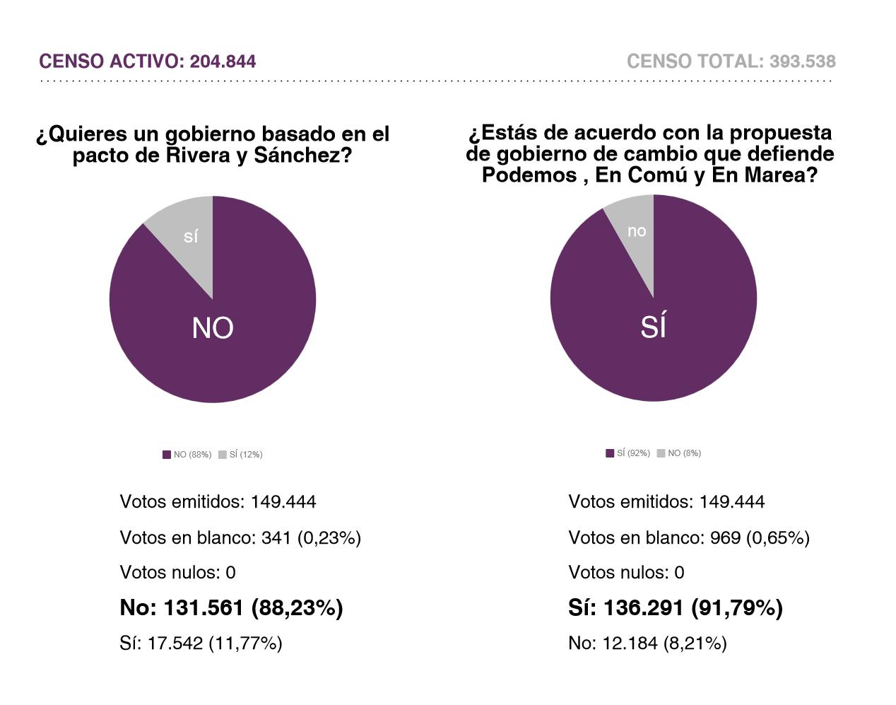 votaciones-pacto-esp