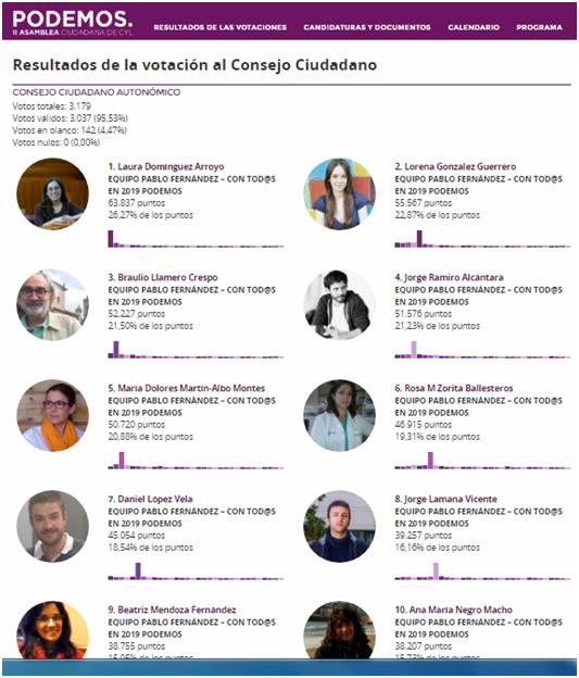 Resultados CyL 2017