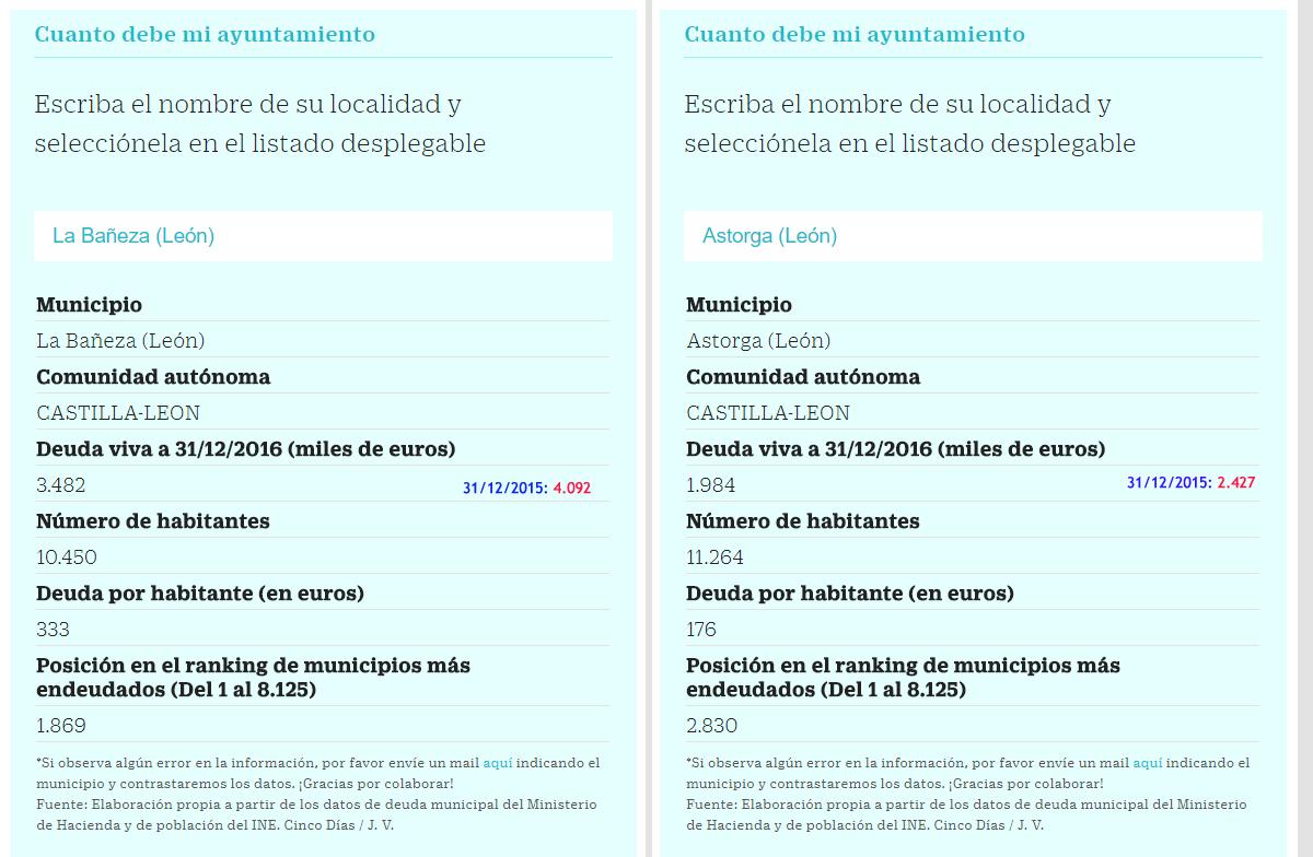 Deuda-Ayto-LaBaneza-Astorga