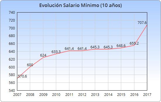 salario-minimo-historico