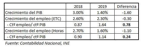Crecimiento-PIB-2018-2019