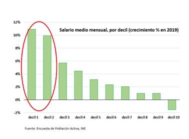 Salario-Medio-Mensual-Crecimiento-2019