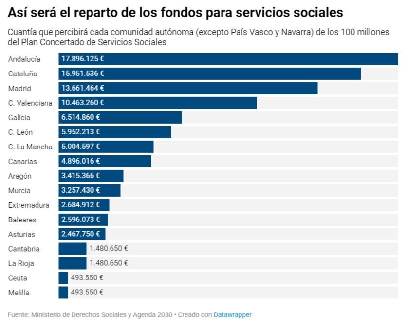 Fondos-Sociales-Distribución